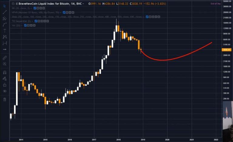 profitabilitatea bitcoin